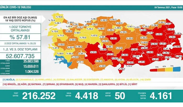 Türkiye'nin günlük koronavirüs tablosu güncellendi